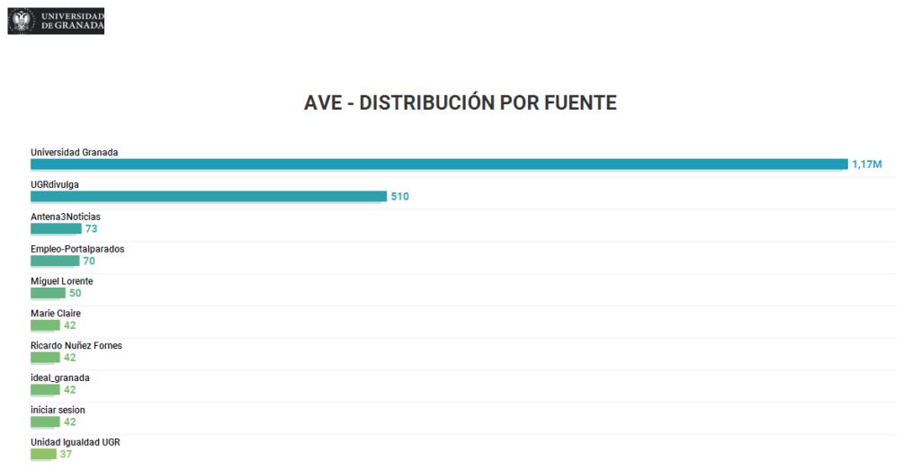 AVE - Distribución por fuente