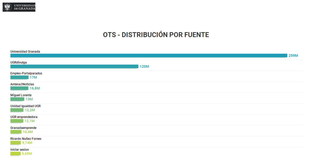 OTS - Distribución por fuente