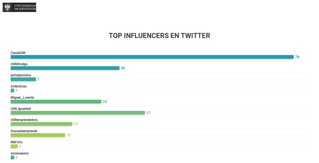 Top Influencers en Twitter